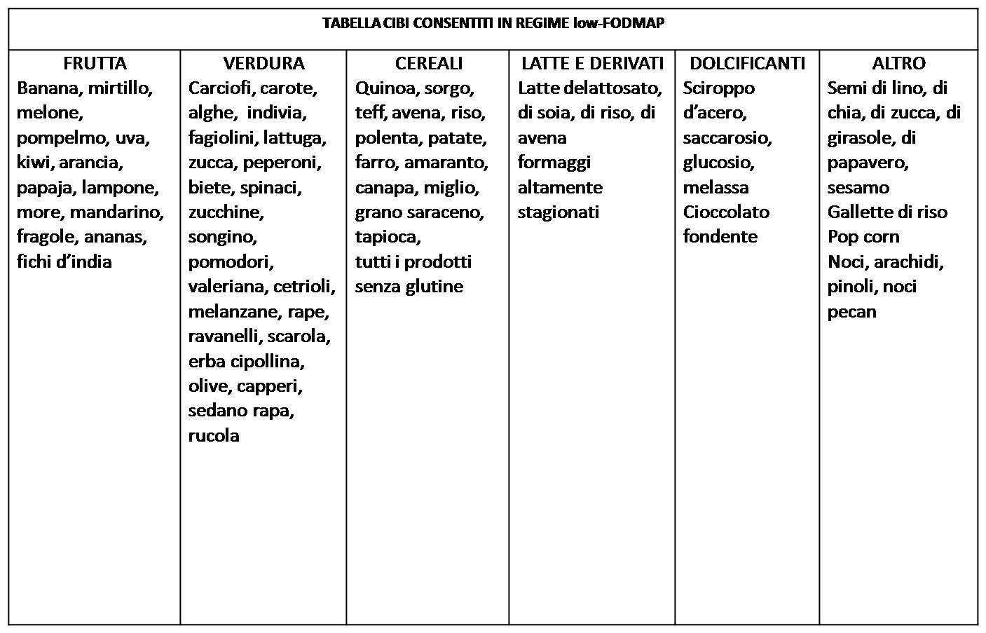 sindrome dell'intestino irritabile, Dieta FODMAP e sindrome dell'intestino irritabile